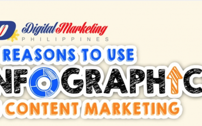 Infographics – the Bomb.com for Content Marketing