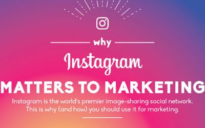 Why Instagram Matters to Marketing