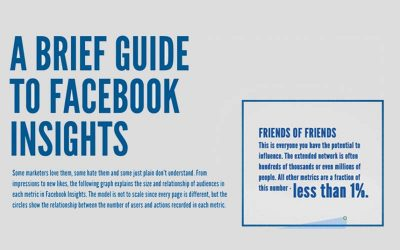 Facebook Basics: 9 terms You Need to Know as a Facebook Page Owner