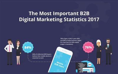 The Most Important B2B Digital Marketing Statistics 2017